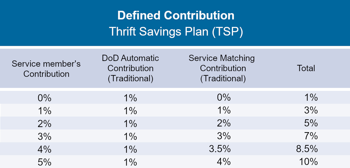 TSP Defined Contribution Chart for Military Spouse Awareness